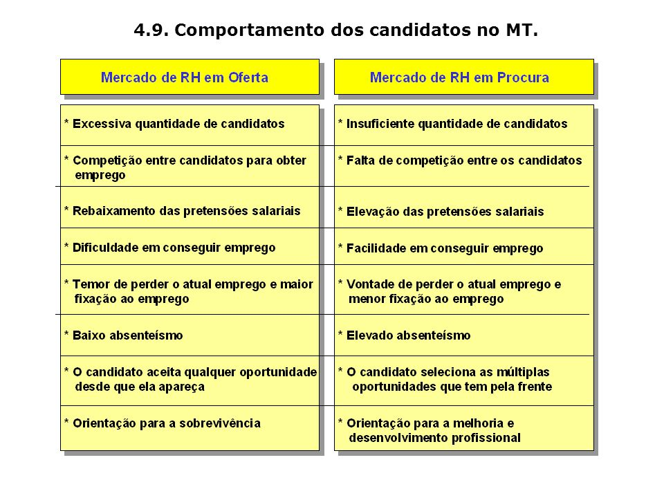 4.9. Comportamento dos candidatos no MT.
