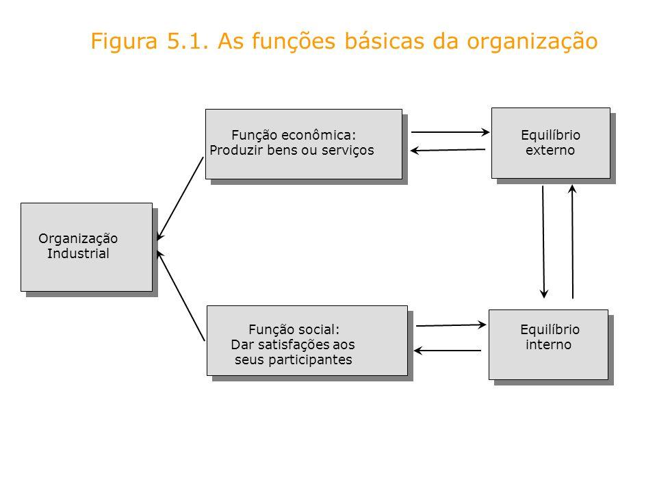 Figura 5.1. As funções básicas da organização