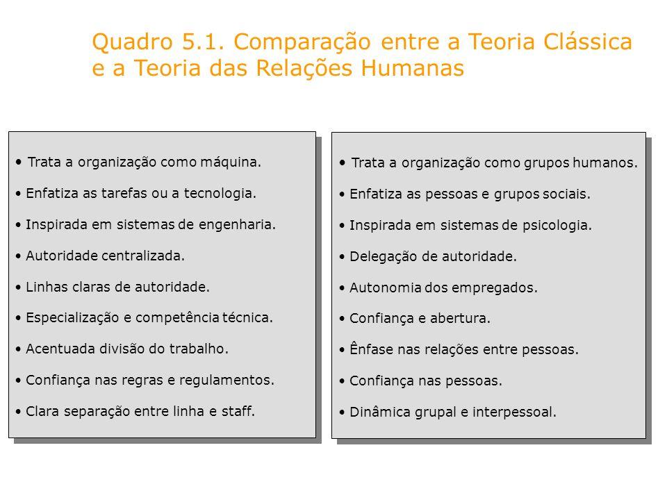 Quadro 5.1. Comparação entre a Teoria Clássica e a Teoria das Relações Humanas