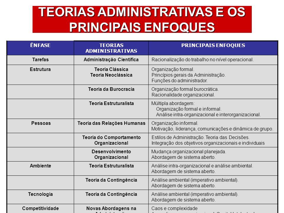TEORIAS ADMINISTRATIVAS E OS PRINCIPAIS ENFOQUES