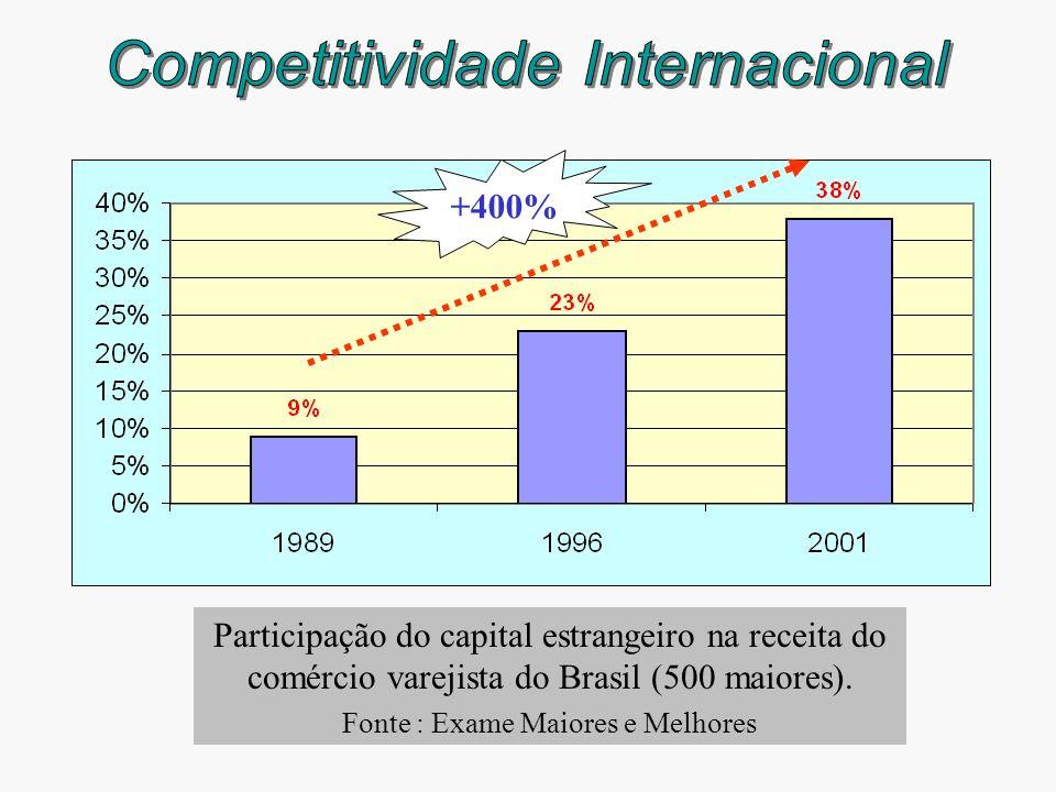 Competitividade Internacional