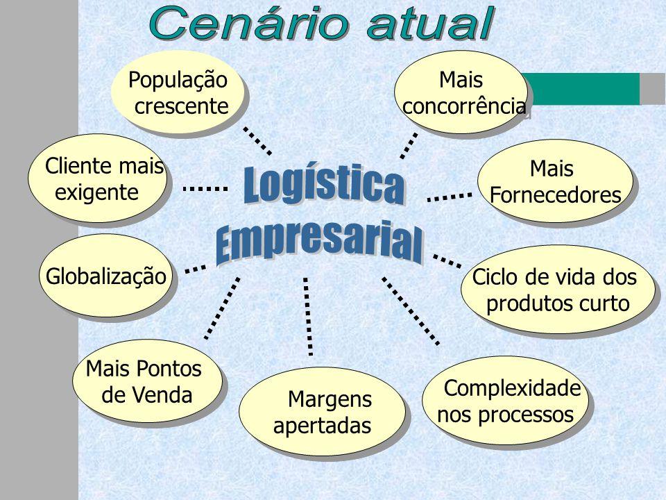 Logística Empresarial Cenário atual População crescente Mais
