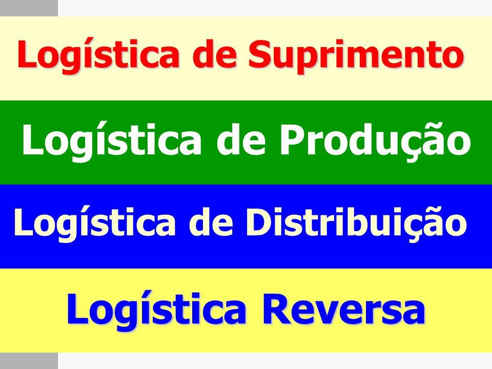 Logística de Suprimento Logística de Distribuição
