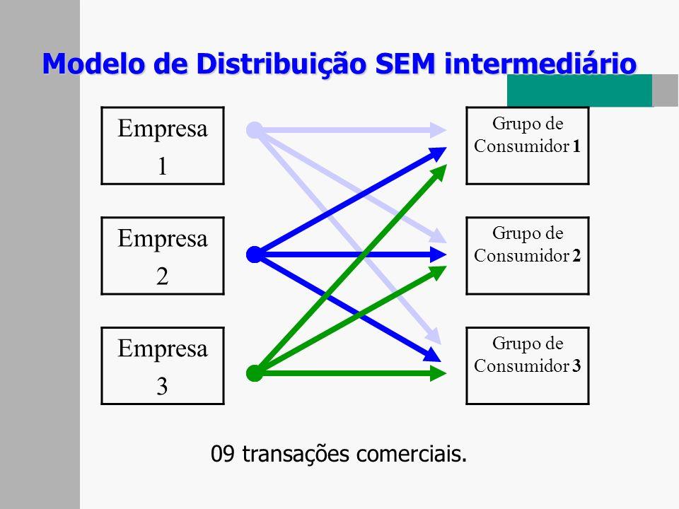 Modelo de Distribuição SEM intermediário