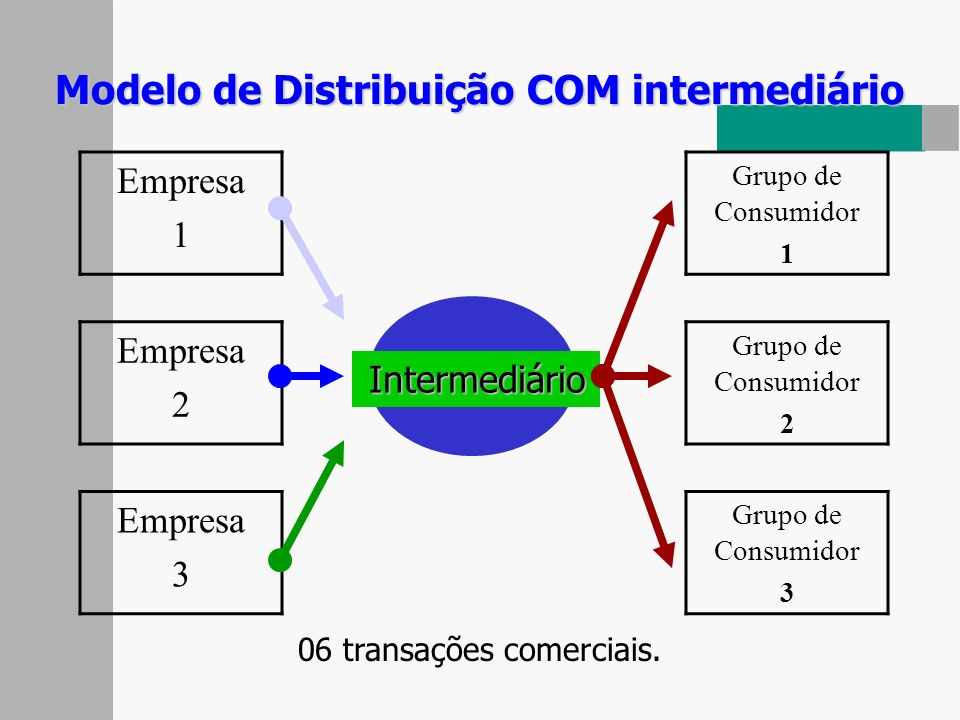 Modelo de Distribuição COM intermediário
