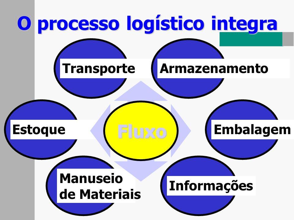 O processo logístico integra