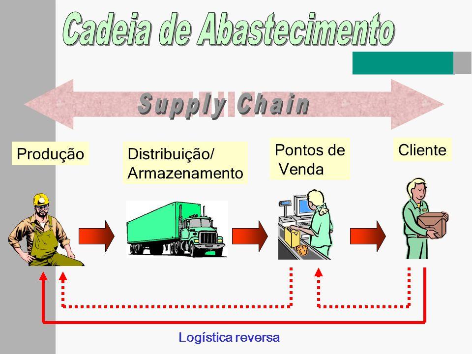 Cadeia de Abastecimento