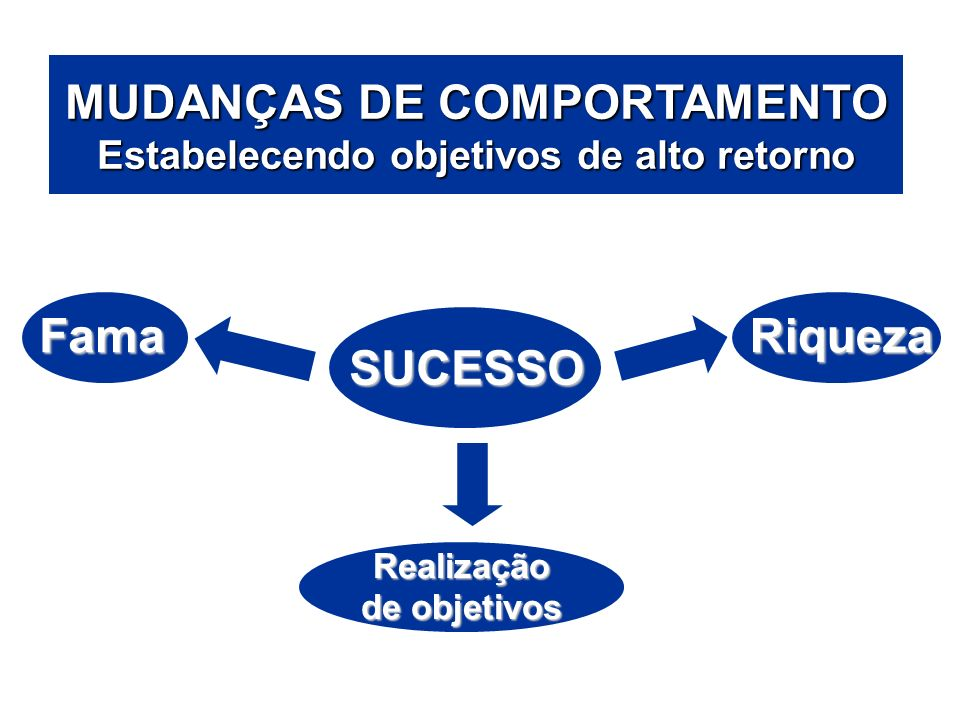 ÁREAS DE ATUAÇÃO MUDANÇAS DE COMPORTAMENTO Estabelecendo objetivos de alto retorno. Fama. Riqueza.