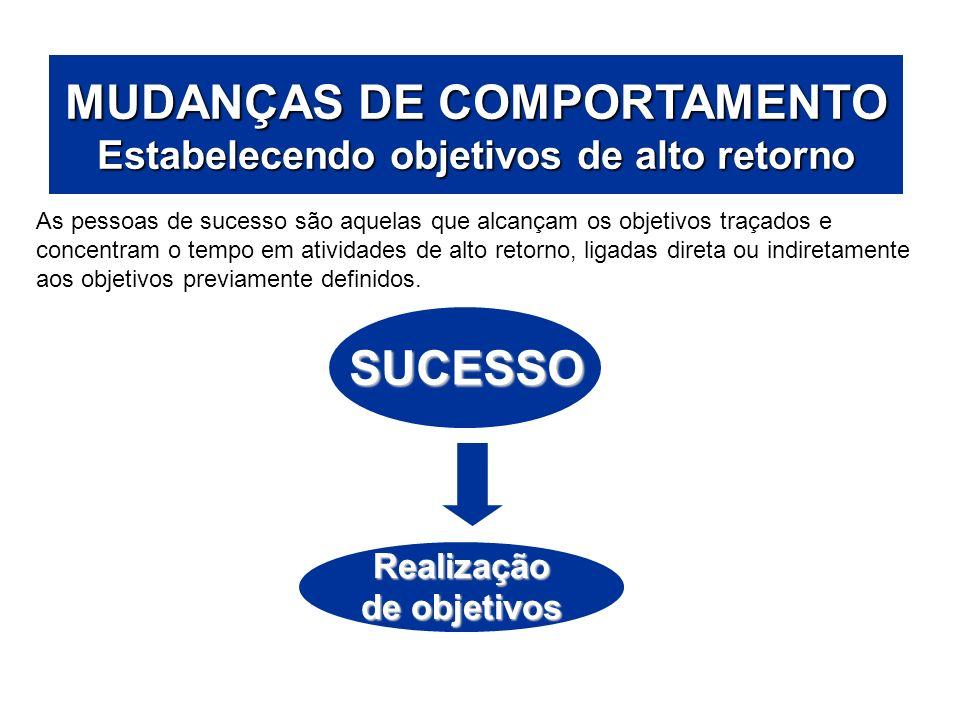 ÁREAS DE ATUAÇÃO MUDANÇAS DE COMPORTAMENTO Estabelecendo objetivos de alto retorno.