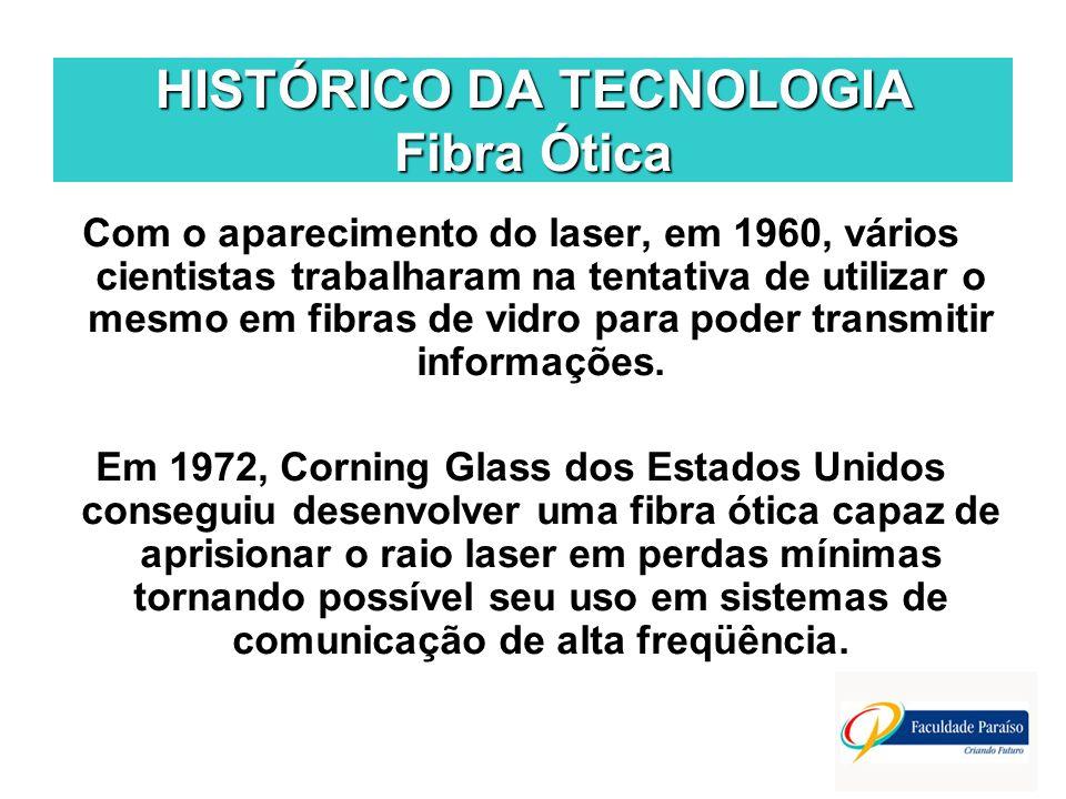 HISTÓRICO DA TECNOLOGIA Fibra Ótica
