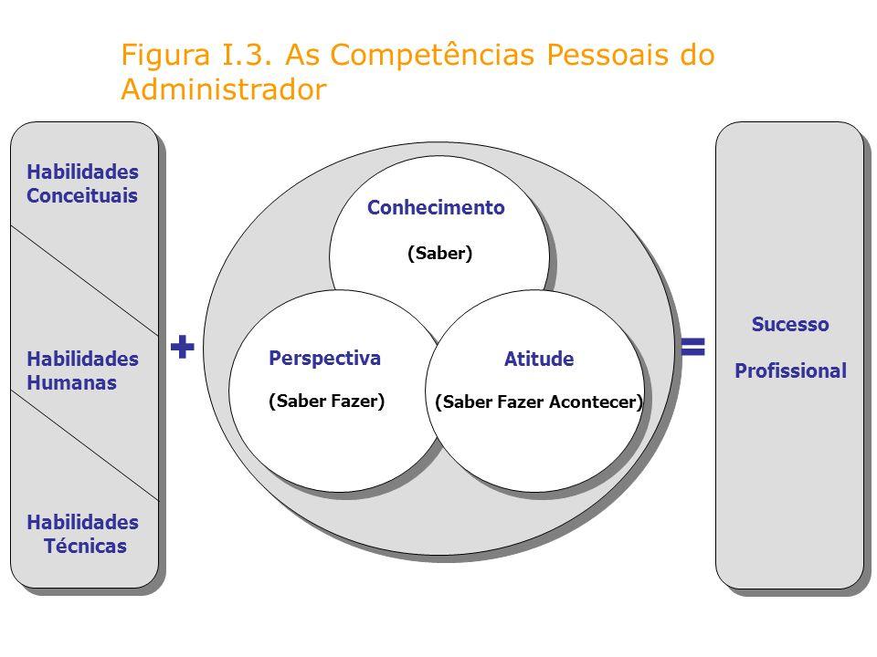 + = Figura I.3. As Competências Pessoais do Administrador Habilidades