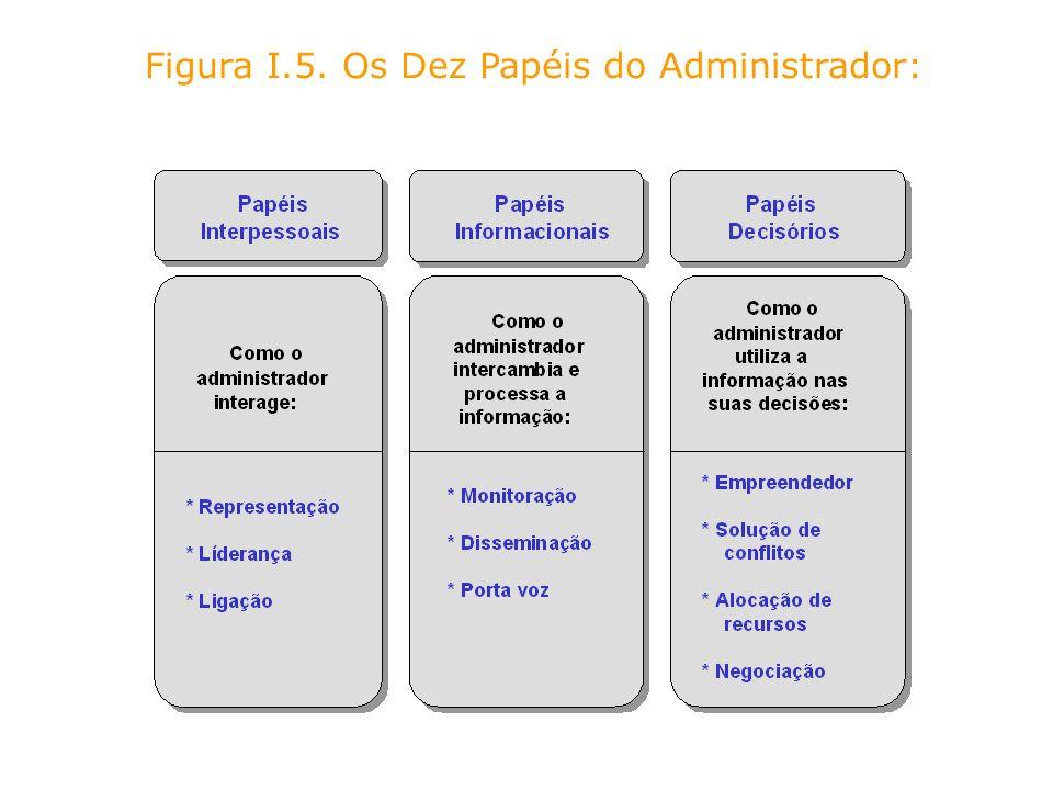 Figura I.5. Os Dez Papéis do Administrador: