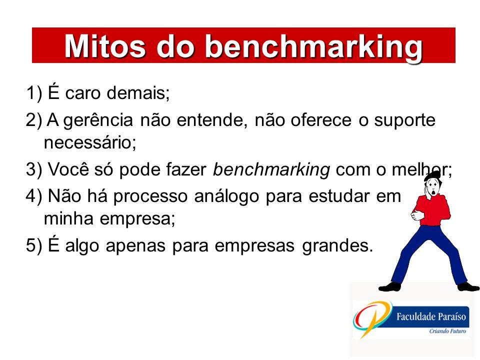 Mitos do benchmarking ÁREAS DE ATUAÇÃO 1) É caro demais;