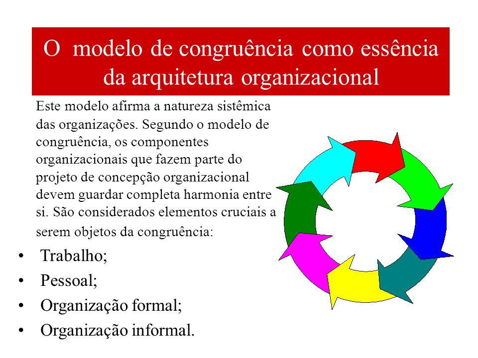 O modelo de congruência como essência da arquitetura organizacional