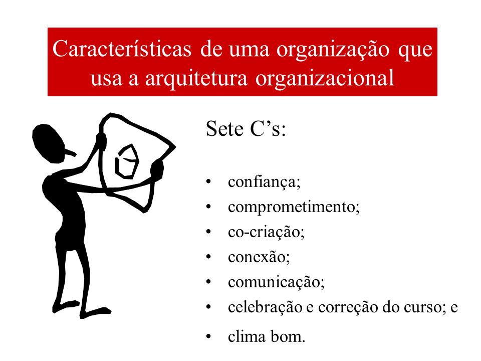 Características de uma organização que usa a arquitetura organizacional