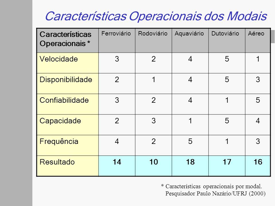 Características Operacionais dos Modais