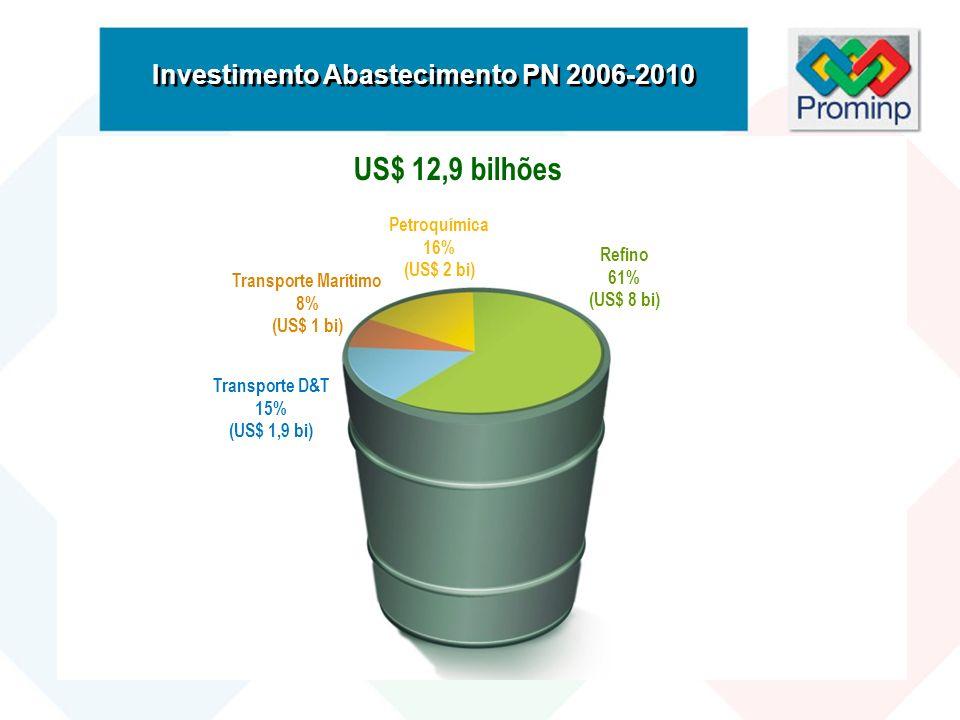 US$ 12,9 bilhões Investimento Abastecimento PN 2006-2010 Petroquímica