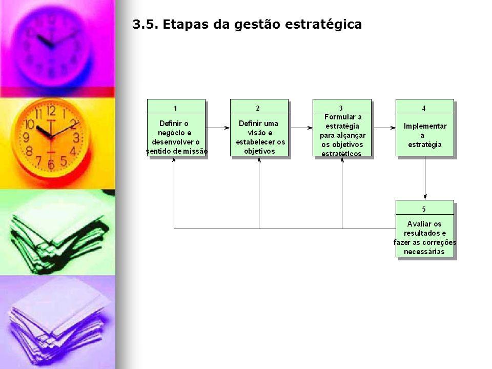 3.5. Etapas da gestão estratégica