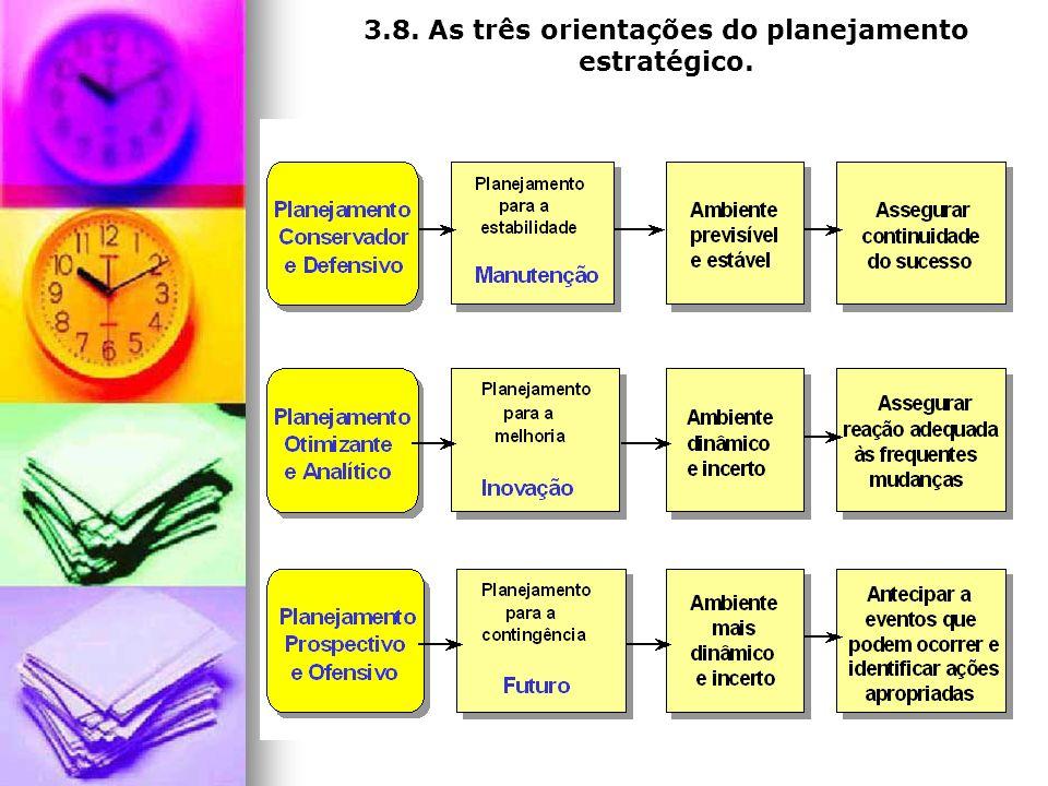 3.8. As três orientações do planejamento estratégico.