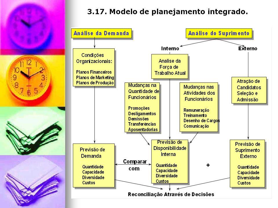 3.17. Modelo de planejamento integrado.