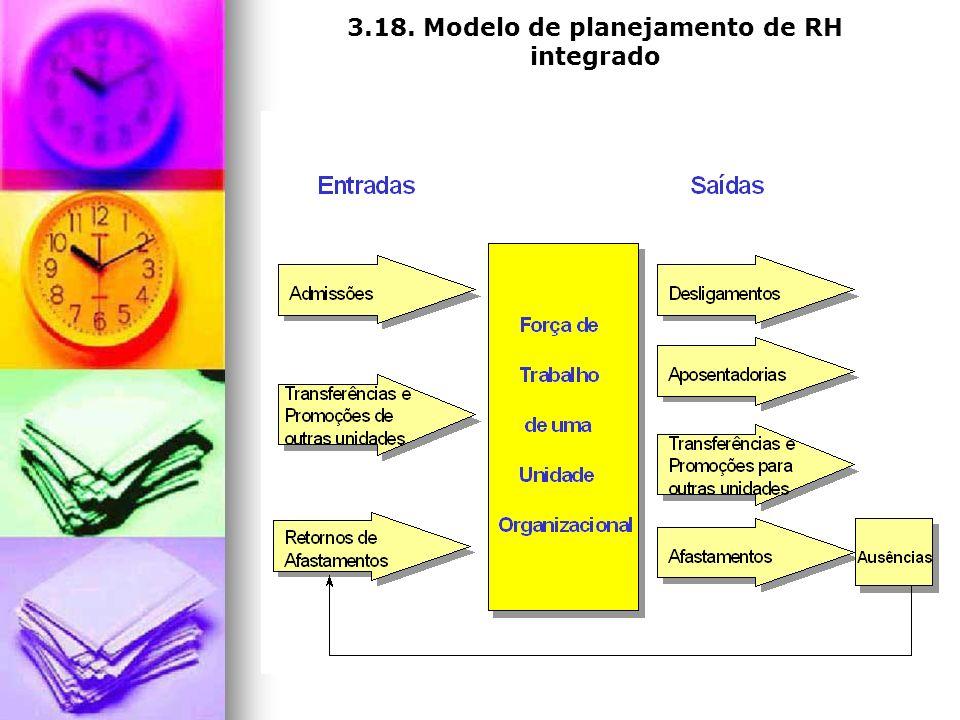 3.18. Modelo de planejamento de RH integrado
