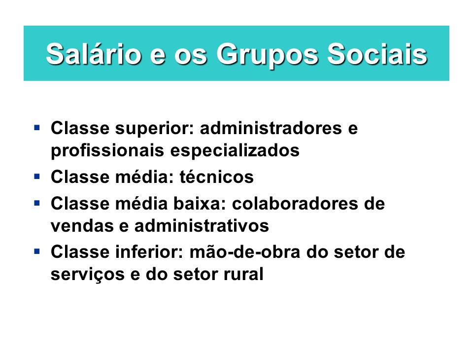Salário e os Grupos Sociais
