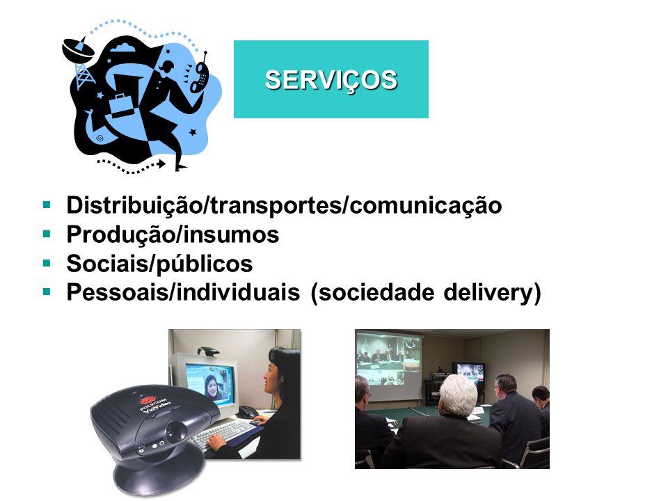 SERVIÇOS Distribuição/transportes/comunicação Produção/insumos