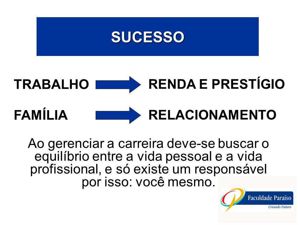 SUCESSO TRABALHO RENDA E PRESTÍGIO FAMÍLIA RELACIONAMENTO