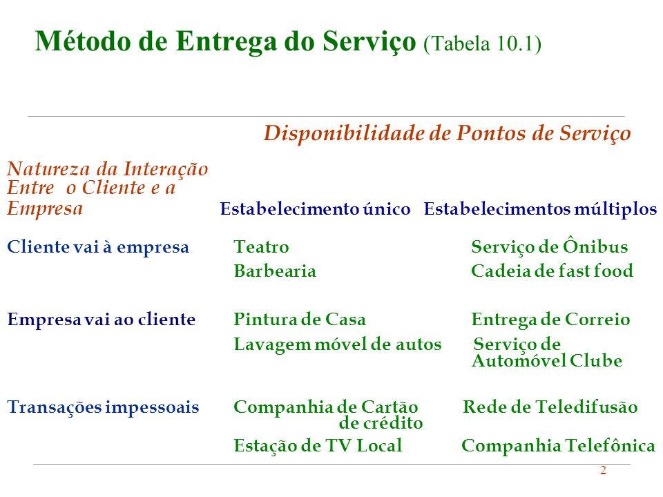 Método de Entrega do Serviço (Tabela 10.1)
