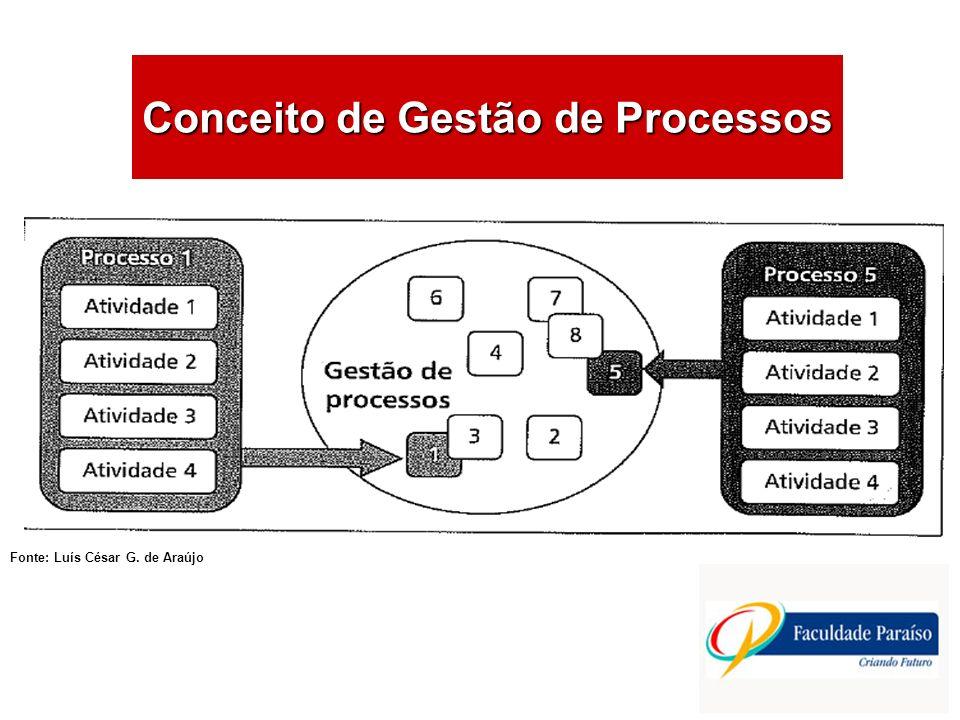 Conceito de Gestão de Processos