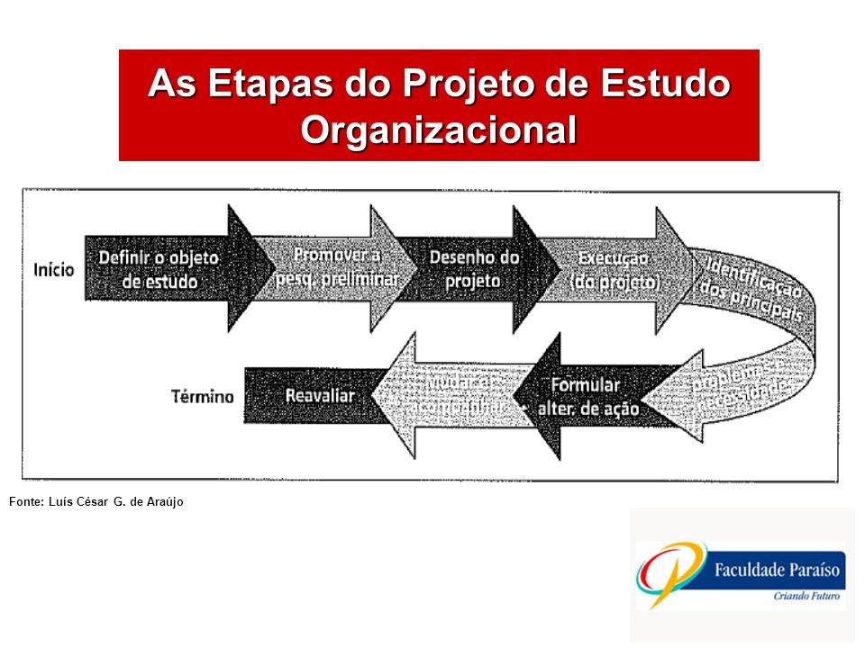 As Etapas do Projeto de Estudo Organizacional