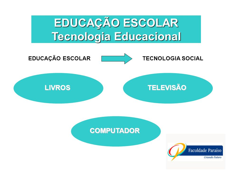 EDUCAÇÃO ESCOLAR Tecnologia Educacional