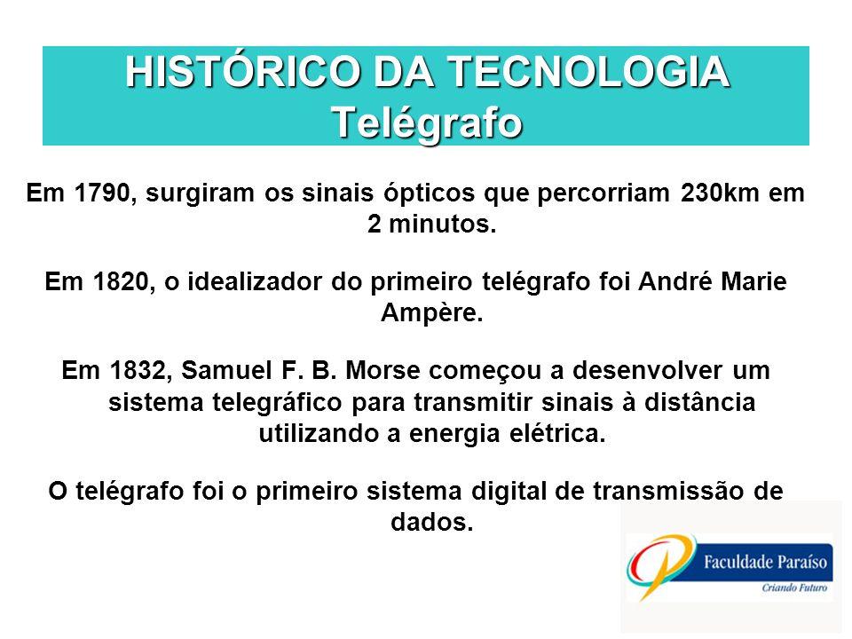 HISTÓRICO DA TECNOLOGIA Telégrafo