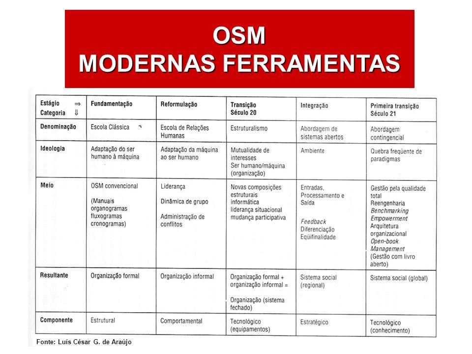 OSM MODERNAS FERRAMENTAS