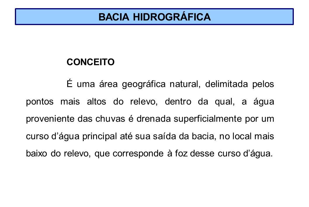 BACIA HIDROGRÁFICA CONCEITO