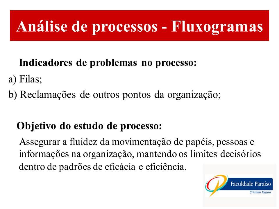 Análise de processos - Fluxogramas