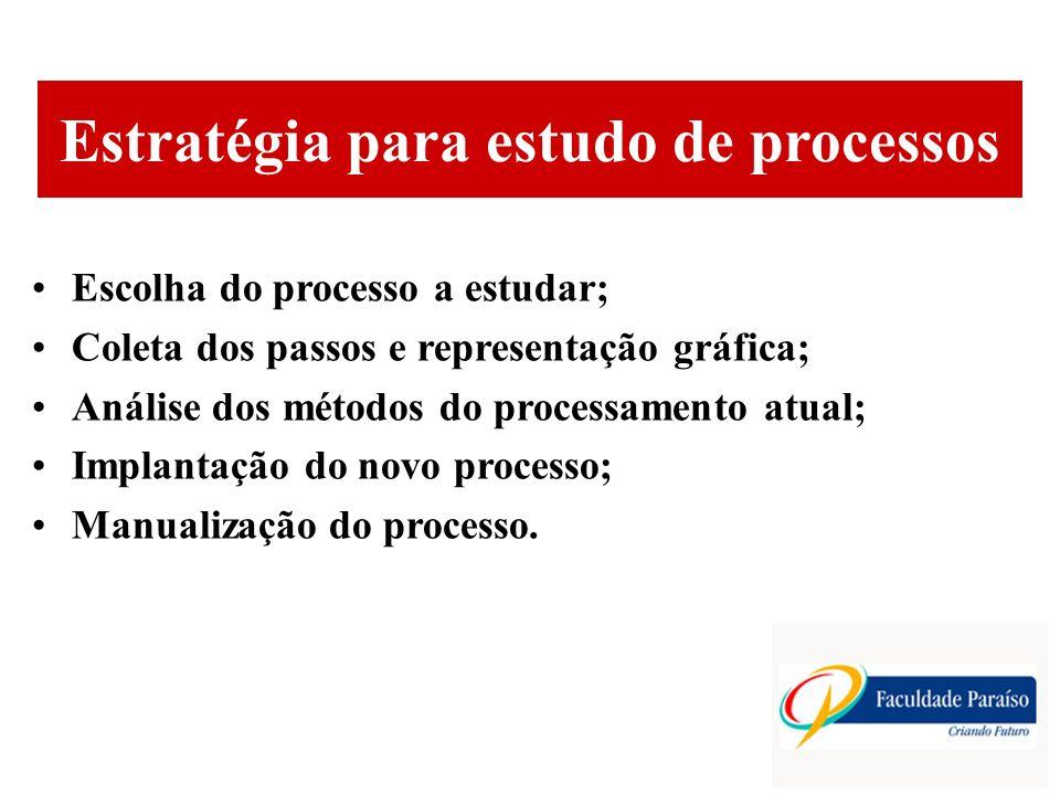 Estratégia para estudo de processos
