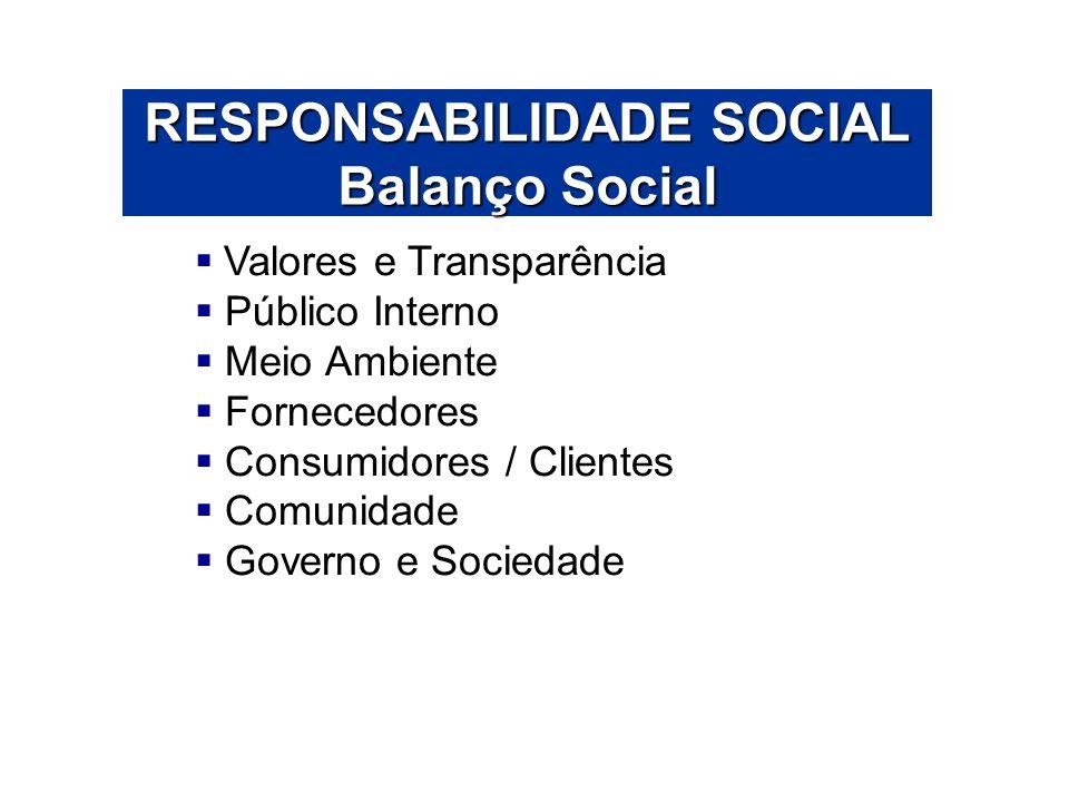 RESPONSABILIDADE SOCIAL Balanço Social