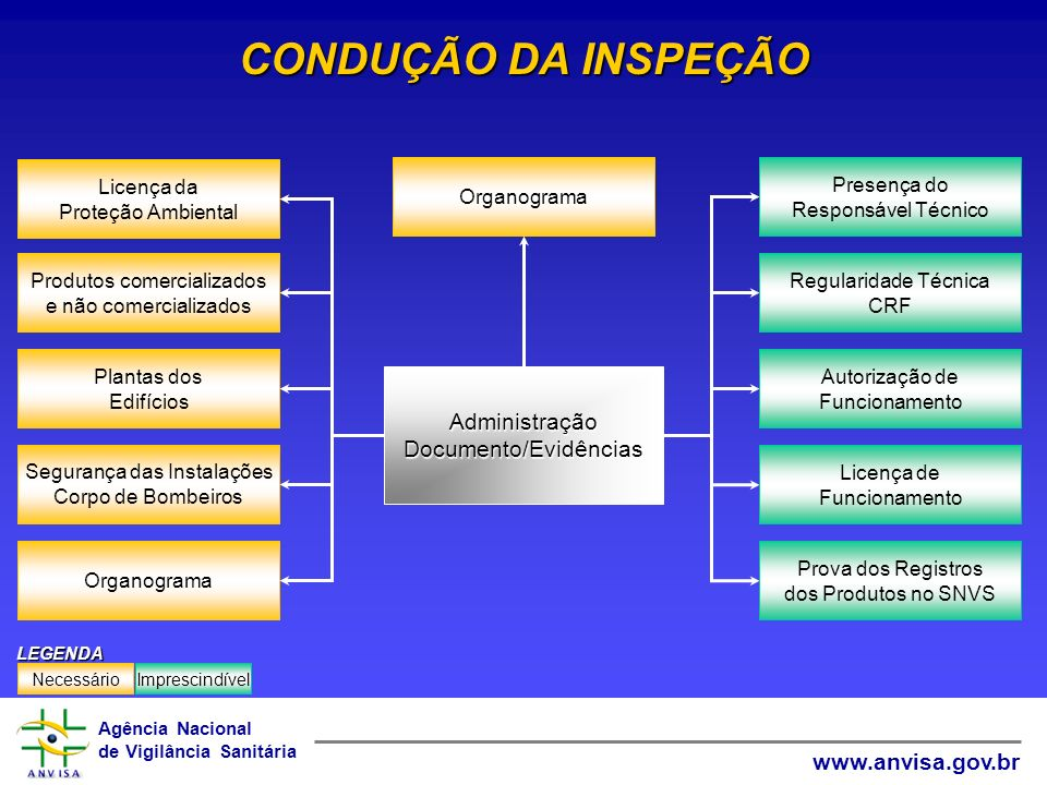 CONDUÇÃO DA INSPEÇÃO Administração Documento/Evidências Organograma