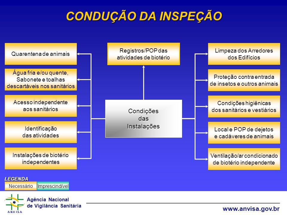 CONDUÇÃO DA INSPEÇÃO Condições das Instalações Acesso independente