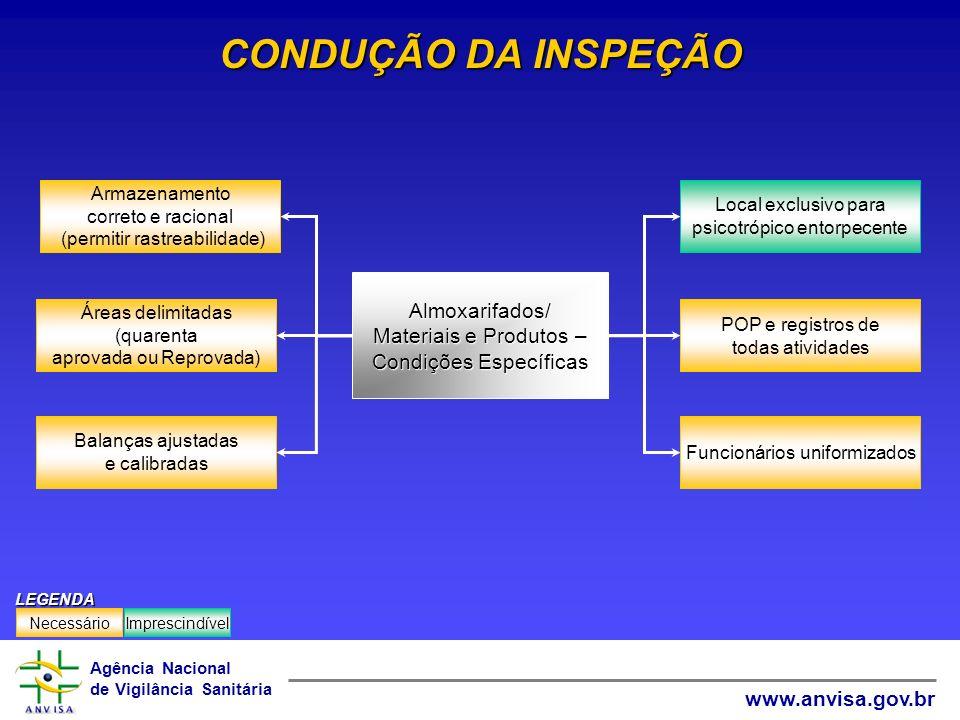 CONDUÇÃO DA INSPEÇÃO Almoxarifados/ Materiais e Produtos –