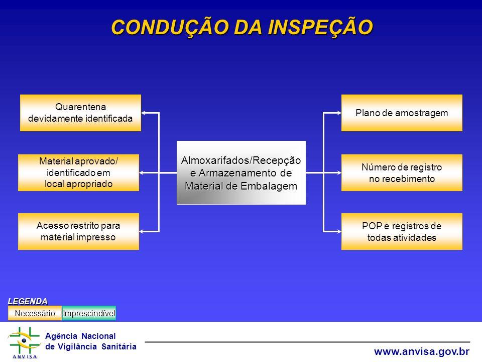 CONDUÇÃO DA INSPEÇÃO Almoxarifados/Recepção e Armazenamento de