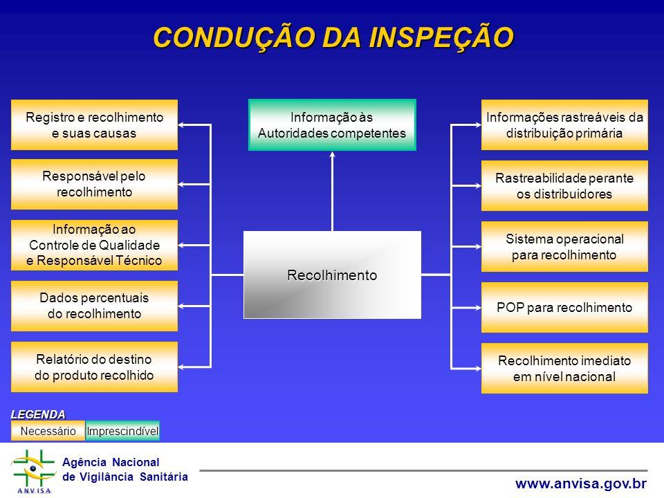 CONDUÇÃO DA INSPEÇÃO Recolhimento Informação ao Controle de Qualidade
