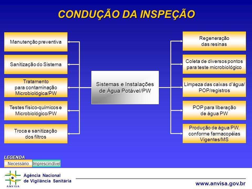 CONDUÇÃO DA INSPEÇÃO Sistemas e Instalações de Água Potável/PW