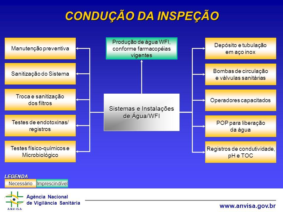 CONDUÇÃO DA INSPEÇÃO Sistemas e Instalações de Água/WFI