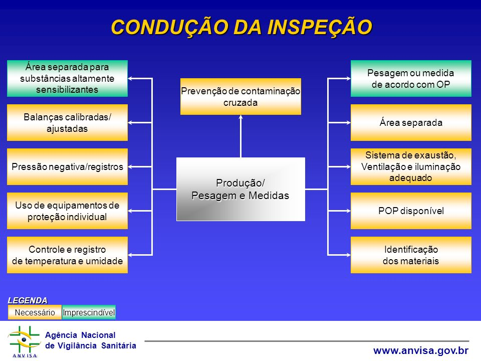 CONDUÇÃO DA INSPEÇÃO Produção/ Pesagem e Medidas Área separada para
