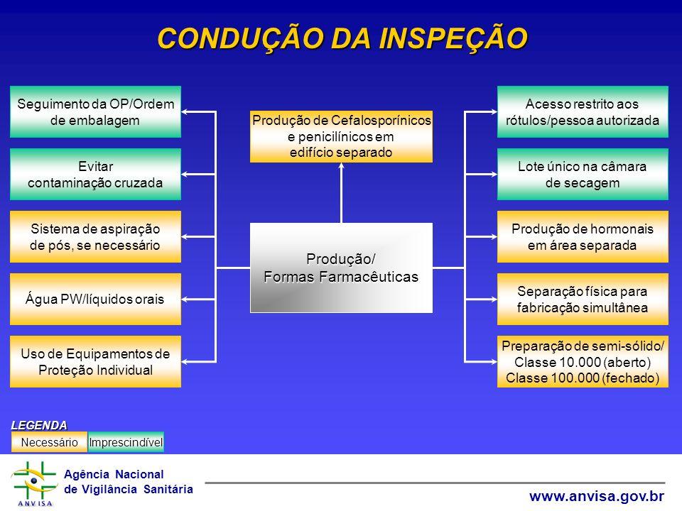 CONDUÇÃO DA INSPEÇÃO Produção/ Formas Farmacêuticas