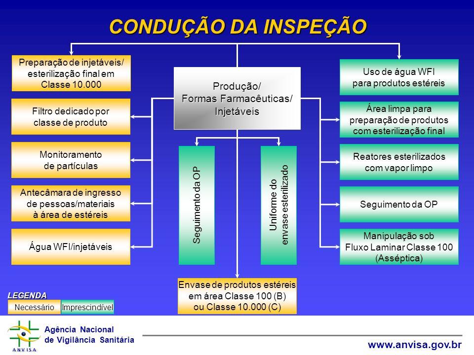CONDUÇÃO DA INSPEÇÃO Produção/ Formas Farmacêuticas/ Injetáveis