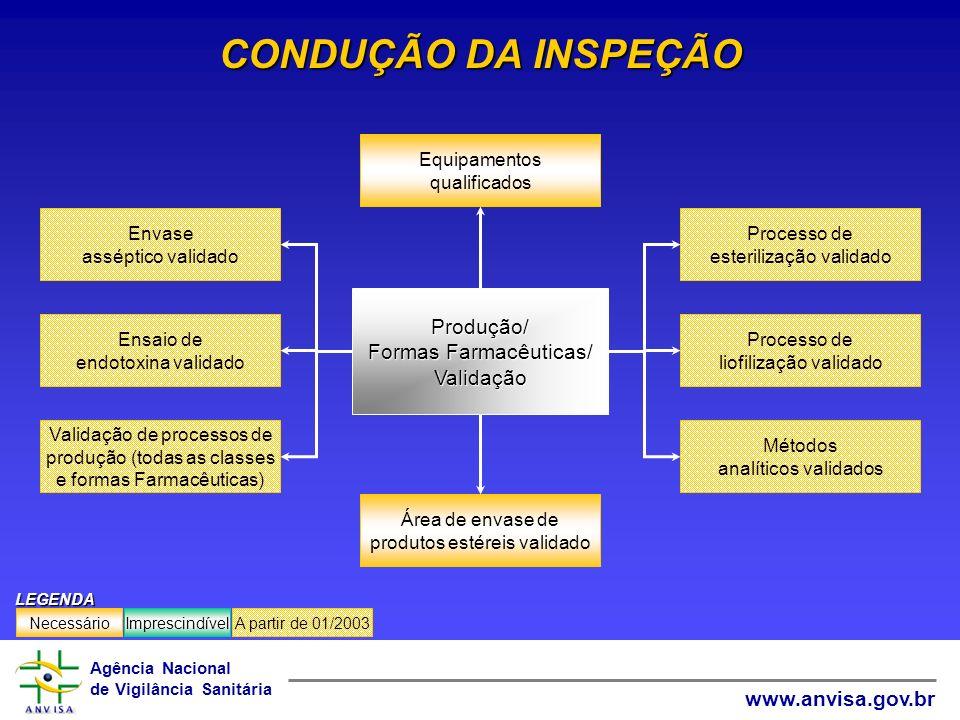 CONDUÇÃO DA INSPEÇÃO Produção/ Formas Farmacêuticas/ Validação
