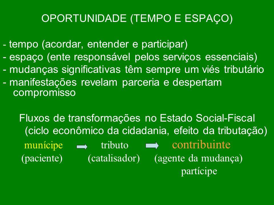 OPORTUNIDADE (TEMPO E ESPAÇO) - tempo (acordar, entender e participar)